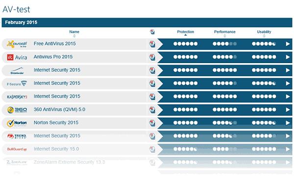 Лучший антивирус 2015 Av-test-2015
