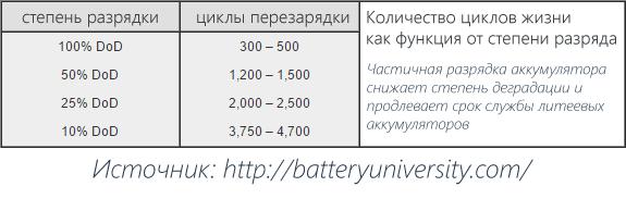 Сохранение Li-Ion батареи