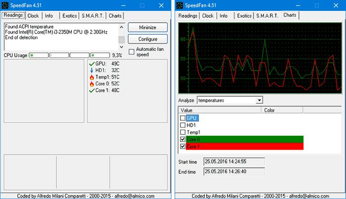 Температура процессора в SpeedFan