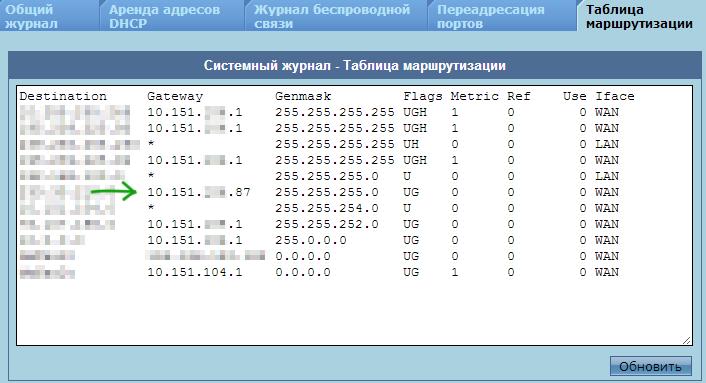 Внутренний IP