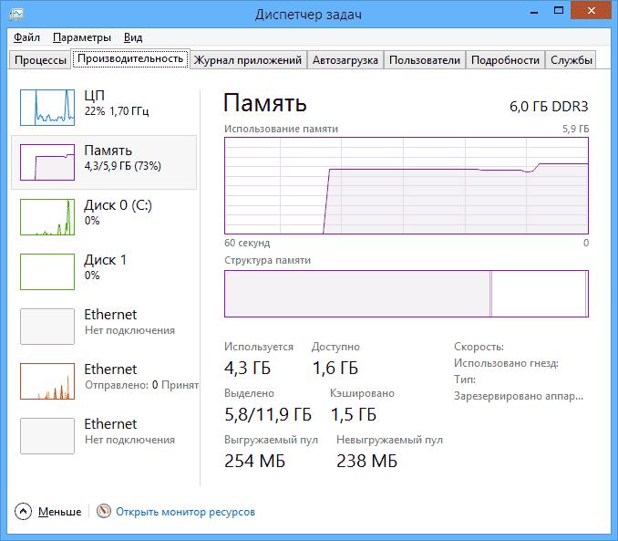 Использование оперативной памяти в Windows
