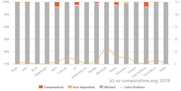 Результаты последнего теста Av-Comaparatives