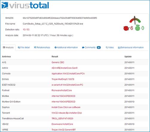 Результат проверки CamStudio в VirusTotal