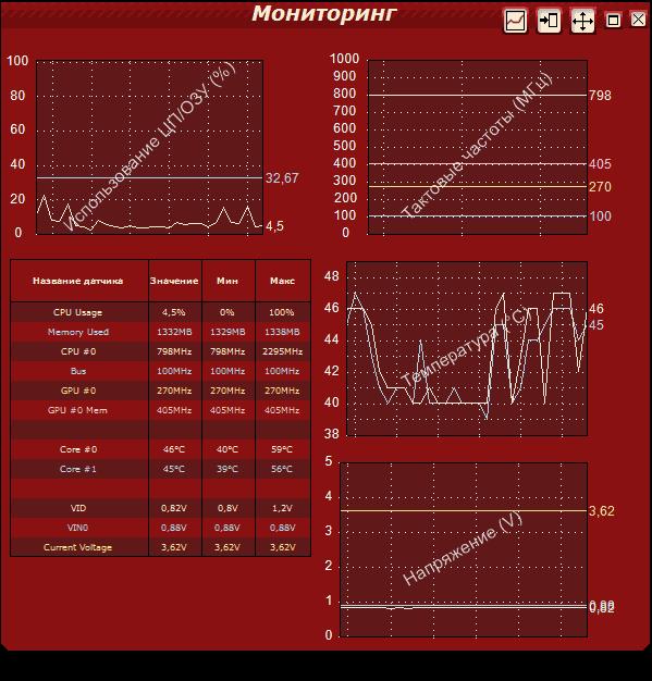 Мониторинг процессора в OCCT
