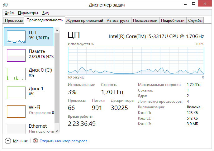 Производительность в диспетчере задач Windows