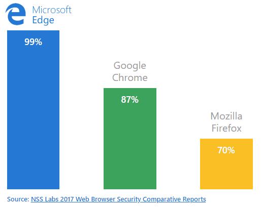 Эффективность защиты против фишинга в браузерах