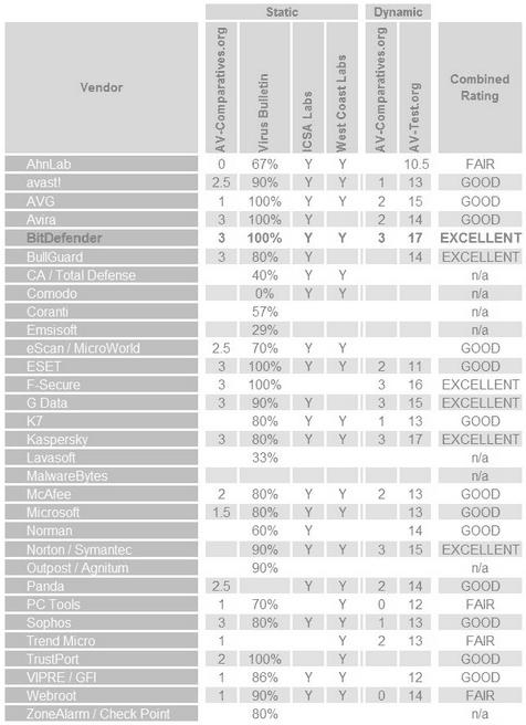 Рейтинг антивирусов 2013 в независимых лабораторных испытаниях