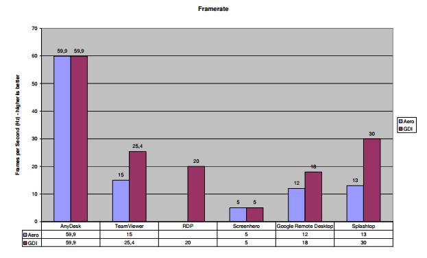 Таблица производительности программ удаленного рабочего стола