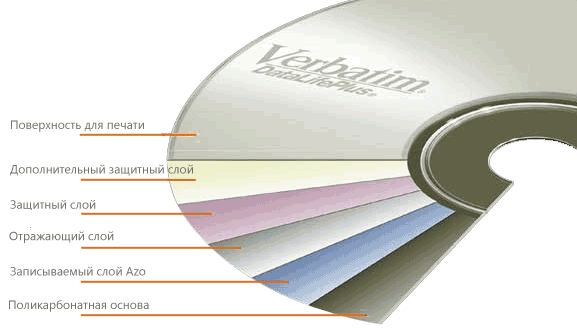 Структура диска Verbatim
