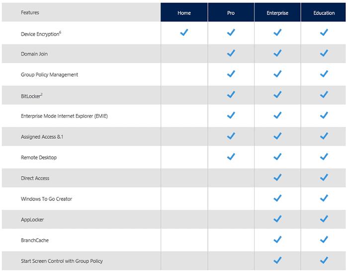 Отличия выпусков Windows 10