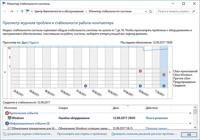 Монитор стабильности системы Windows